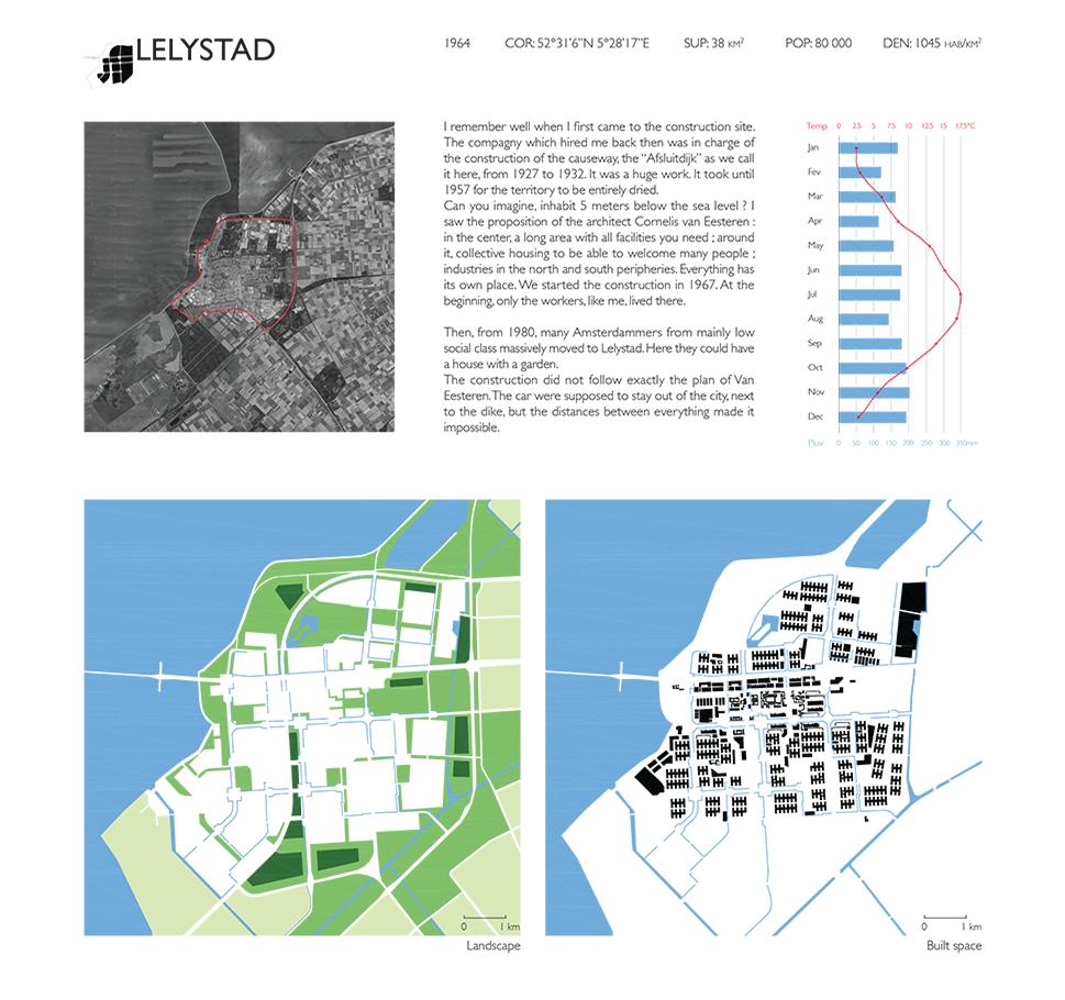 Pages de New Cities-Lelystad copie